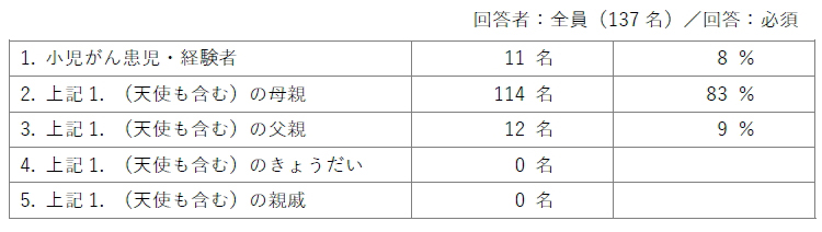 回答者:全員(137名)/回答:必須/1.小児がん患児・経験者(11名/8%)2.母親(114名/83%)3.父親(12名/9%)4.きょうだい(0名)5.親戚(0名)