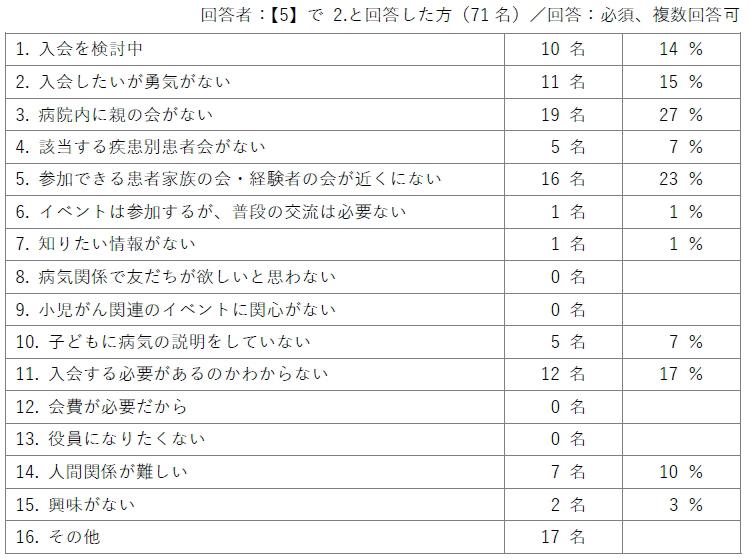 回答者:【5】で2.と回答した方(71名)/回答:必須、複数回答可/1.入会を検討中(10名/14%)2.入会したいが勇気がない(11名/15%)3.病院内に親の会がない(19名/27%)4.該当する疾患別患者会がない(5名/7%)5.参加できる患者家族の会・経験者の会が近くにない(16名/23%)6.イベントは参加するが、普段の交流は必要ない(1名/1%)7.知りたい情報がない(1名/1%)8.病気関係で友だちが欲しいと思わない(0名)9.小児がん関連のイベントに関心がない(0名)10.子どもに病気の説明をしていない(5名/7%)11.入会する必要があるのかわからない(12名/17%)12.会費が必要だから(0名)13.役員になりたくない(0名)14.人間関係が難しい(7名/10%)15.興味がない(2名3%)16.その他(17名)