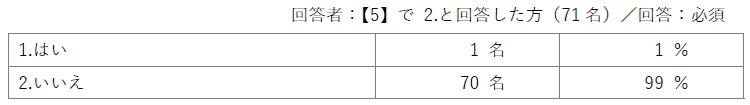 回答者:【5】で2.と回答した方(71名)/回答:必須/1.はい(1名/1%)2.いいえ(70名/99%)