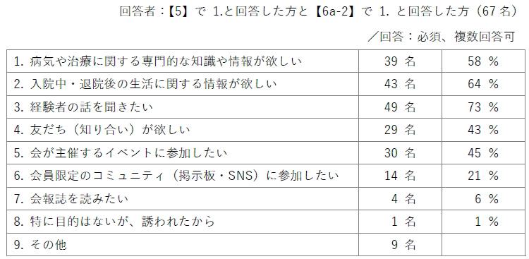 回答者:【5】で1.と回答した方と【6a-2】で1.と回答した方(67名)/回答:必須、複数回答可/1.病気や治療に関する専門的な知識や情報が欲しい(39名/58%)2.入院中・退院後の生活に関する情報が欲しい(43名/64%)3.経験者の話を聞きたい(49名/73%)4.友だち(知り合い)が欲しい(29名/43%)5.会が主催するイベントに参加したい(30名/45%)6.会員限定のコミュニティ(掲示板・SNS)に参加したい(14名/21%)7.会報誌を読みたい(4名/6%)8.特に目的はないが、誘われたから(1名/1%)9.その他(9名)