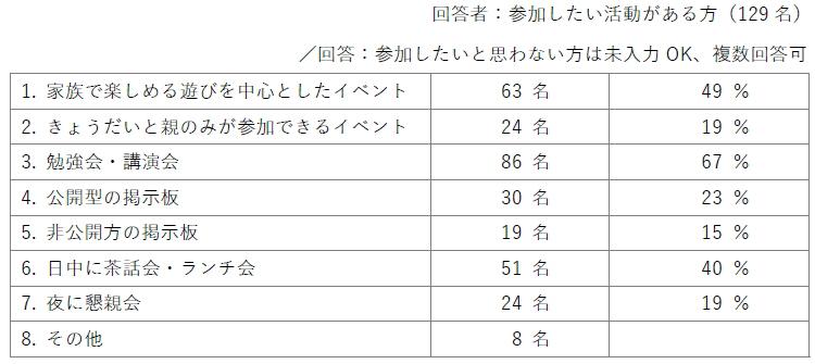 回答者:参加したい活動がある方(129名)/回答:参加したいと思わない方は未入力OK、複数回答可/1.家族で楽しめる遊びを中心としたイベント(63名/49%)2.きょうだいと親のみが参加できるイベント(24名/19%)3.勉強会・講演会(86名/67%)4.公開型の掲示板(30名/23%)5.非公開方の掲示板(19名/15%)6.日中に茶話会・ランチ会(51名/40%)7.夜に懇親会(24名/19%)8.その他(8名)
