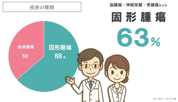 回答者の63%が脳腫瘍・神経芽腫・骨腫瘍などの「固形腫瘍」