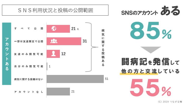 回答者の85%がSNSのアカウントがあり、そのうち闘病記を発信して他の方と交流している方は55%いた