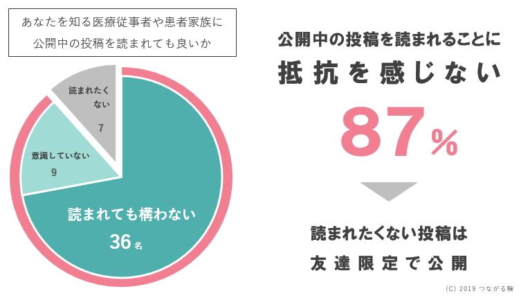 公開中の投稿を読まれることに抵抗を感じないと回答した方が87%で、読まれたくない投稿は友達限定で公開するなどしてSNSを利用している。