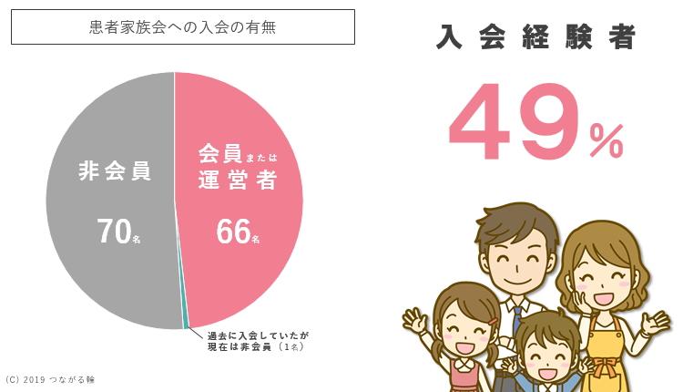 回答者の49%が、小児がん患者家族会への入会(会員・運営者)を経験している