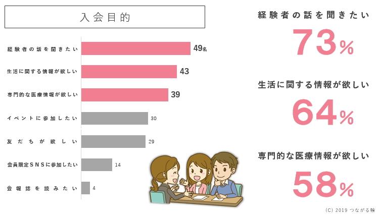 小児がん経験者または家族の話を聞きたい(73%)、生活に関する情報が欲しい(64%)、専門的な医療情報hが欲しい(58%)