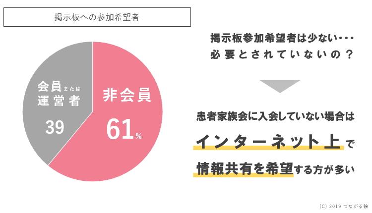 掲示板への参加希望者は、小児がん患者家族会に入会していない方のほうが多かった(61%)。