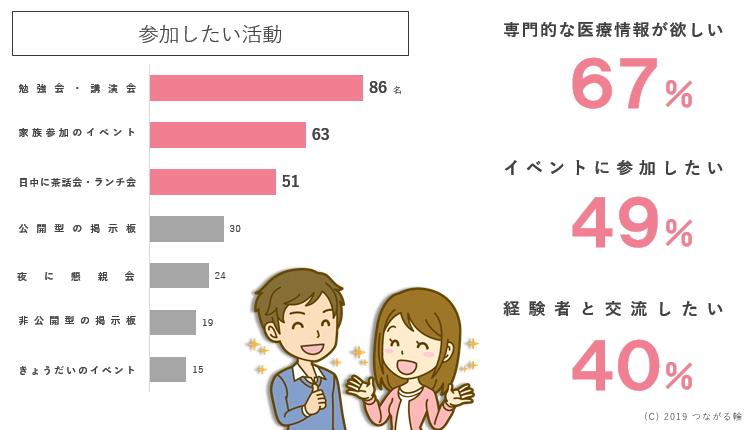 勉強会・講演会(67%)、家族参加型のイベント(63%)、日中に茶話会・ランチ会(40%)